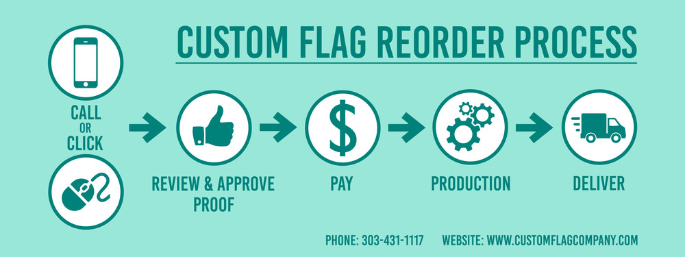 Custom Flag Company Reorder Process