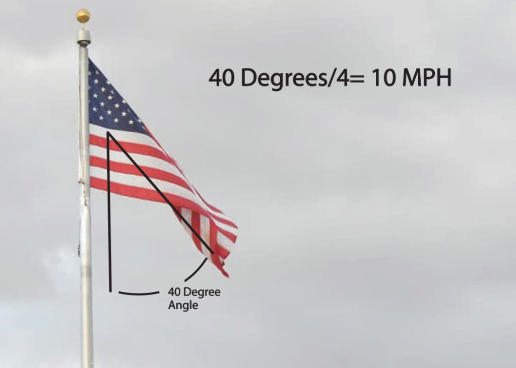 Determine Wind Speed with a Flag